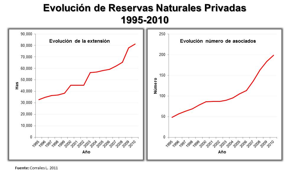 ¿Cuanto y donde contribuye la Conservación Privada en Costa Rica?... (2/6)