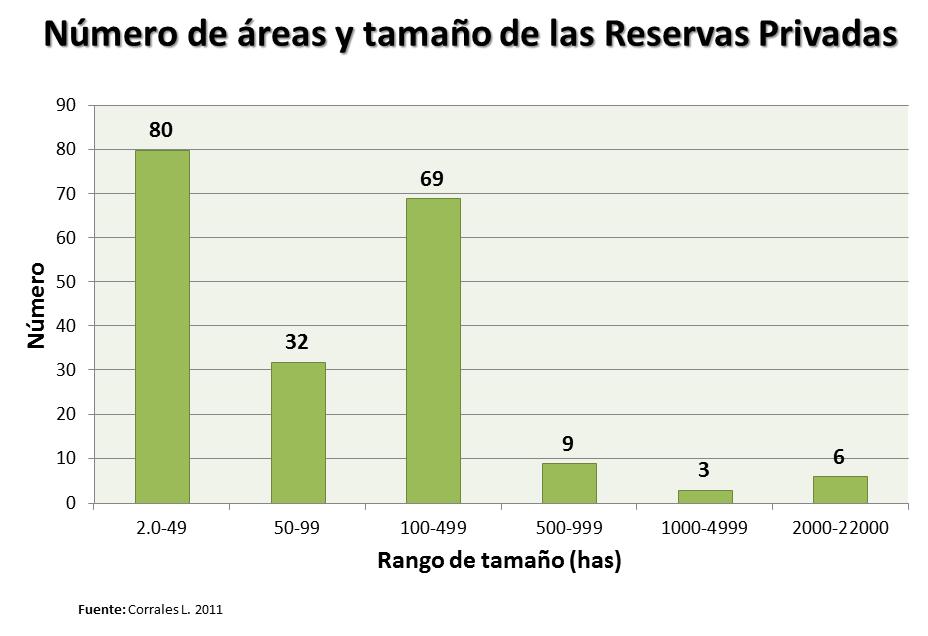 ¿Cuanto y donde contribuye la Conservación Privada en Costa Rica?... (3/6)