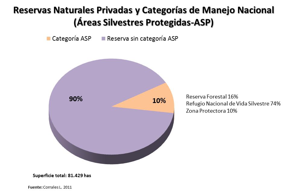 ¿Cuanto y donde contribuye la Conservación Privada en Costa Rica?... (4/6)