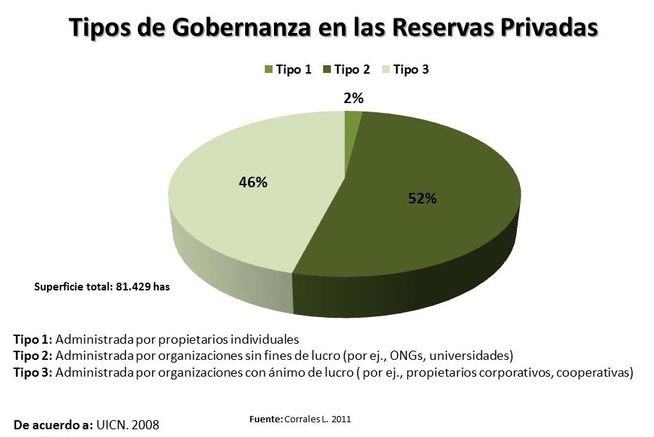 ¿Cuanto y donde contribuye la Conservación Privada en Costa Rica?... (5/6)