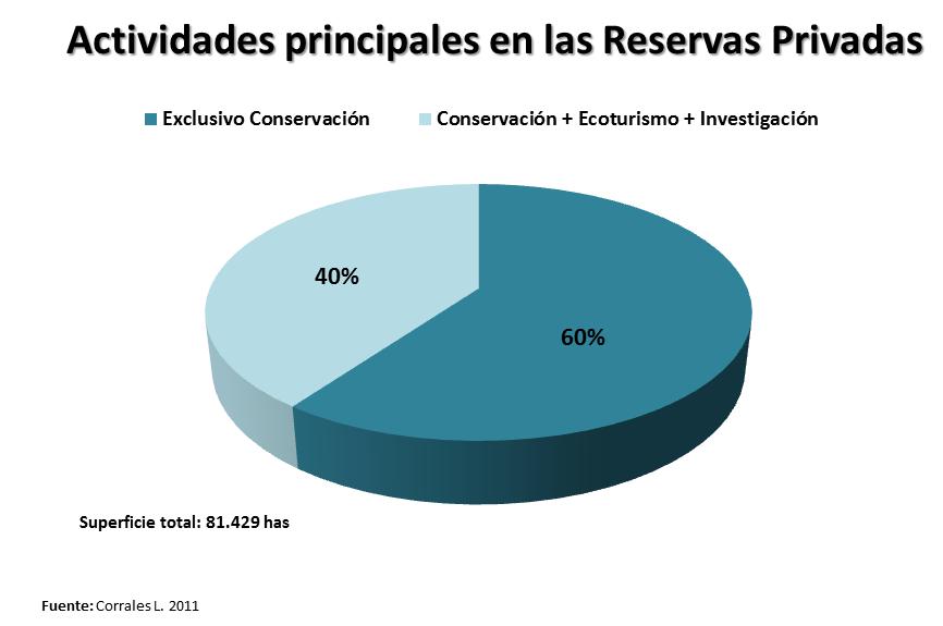 ¿Cuanto y donde contribuye la Conservación Privada en Costa Rica?... (6/6)