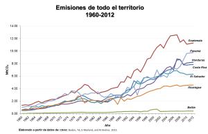 Emisiones CAM 1960-2012